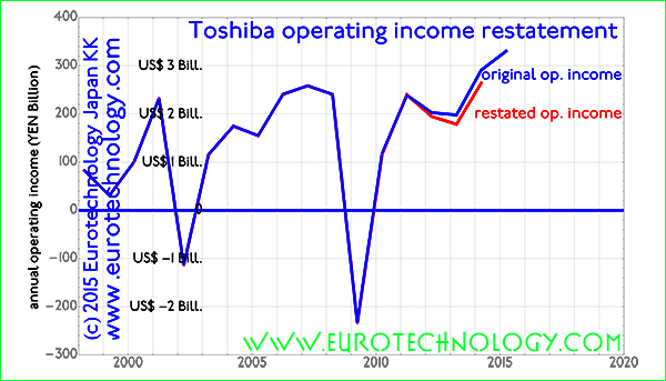 Toshiba operating income: previously announced (blue) vs preliminary corrections (red)