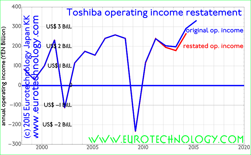Toshiba accounting restatements amount to about YEN 50 billion (US$ 0.5 billion) corresponding to 33% of average annual operating income