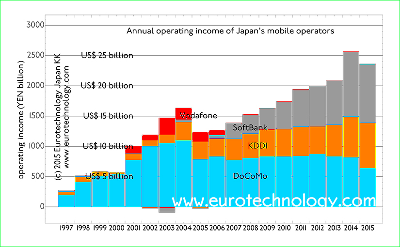 Japan mobile operators grow to $170 billion in revenues in FY2014, US$ 25 billion operating profits. Japan's mobile telecommunications continue growth
