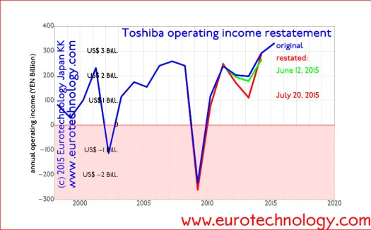 Toshiba's corrections: internal investigation (June 12, 2015, green) vs independent 3rd party committee (July 20, 2015, red)