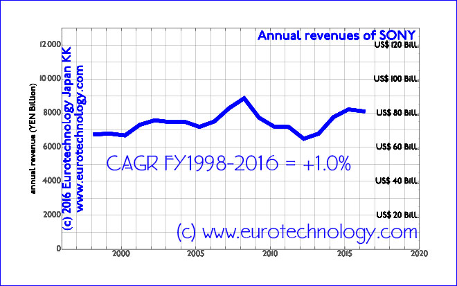 SONY's revenues/sales grow at an average compound annual growth rate (CAGR) of 1.0% over the 18 years from FY1998-FY2016