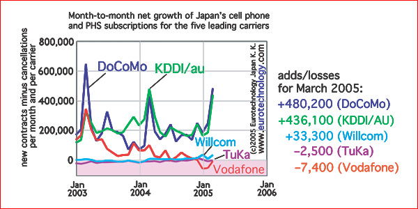 Net growth (loss) of subscribers per month for Japan's mobile operators - Vodafone drops into the red, losing subscribers despite a new way of counting them