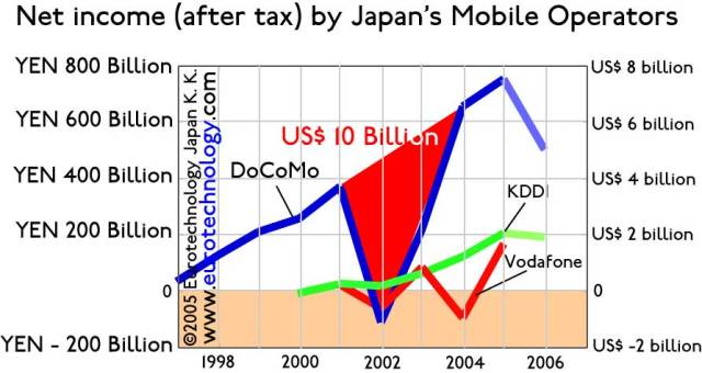 Net income of Japan's mobile operators showing NTT-DoCoMo's losses on international investments in red