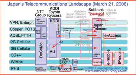 Outline of Japan's telecom sector in 2006 and M&A transactions