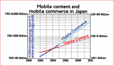mobile commerce and mobile content in Japan