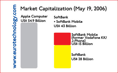 On May 19, 2006, market cap of SoftBank and SoftBank Mobile combined was about 20% less than Apple