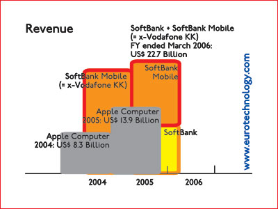 Softbank + Softbank-Mobile (former Vodafone KK) combined have substantially higher revenues than Apple Computer for financial years 2005 and 2006 - so clearly Softbank is no
