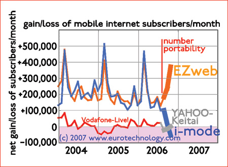 gain/loss of subscriptions by Japanese mobile internet services during introduction of mobile number portability (MNP)