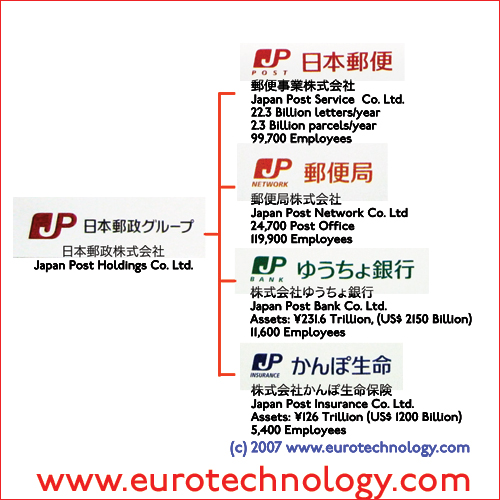 Japan Post group diagram
