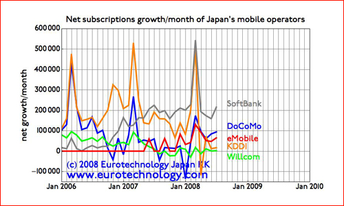 Growth/loss of mobile subscriptions of Japan's mobile operators during the period 2006-2008
