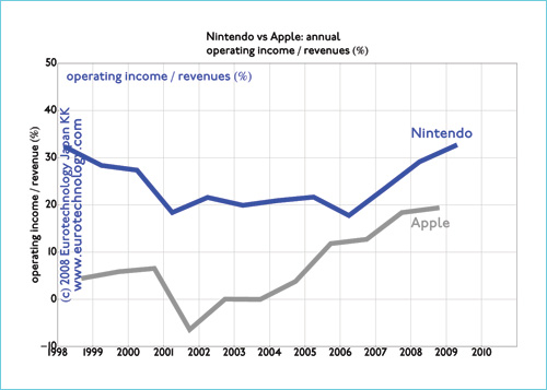 Operating margins: Apple vs Nintendo