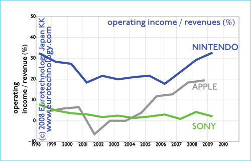 Operating margin (operating income as a ratio of revenues) for Apple, Nintendo and SONY