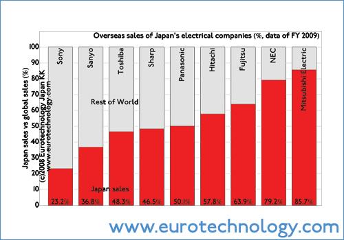 Globalization ratios of Japan's top electronics manufacturers