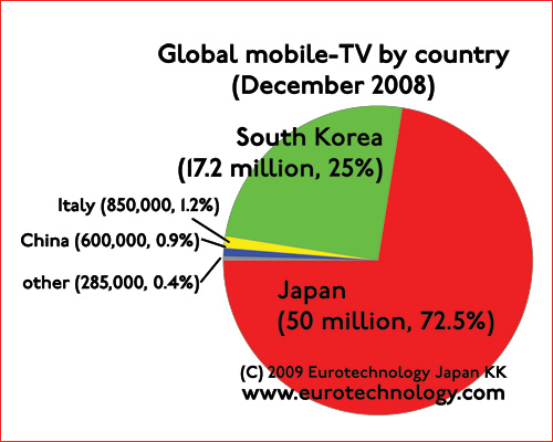 In December 2008 97.5% of global mobile TV was in Japan and S-Korea