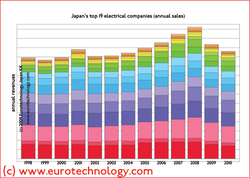 net revenues of Japan's electronics companies