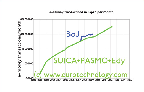 Total number of e-money transactions in Japan per month