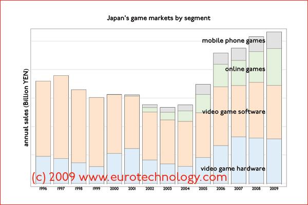 Segmentation of Japan's games software industry