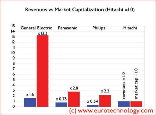 revenues vs market cap for Japan's electrical corporations - relative