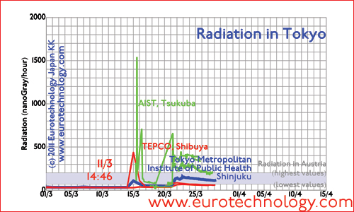 Radiation data in Tsukuba and Tokyo in March 2011