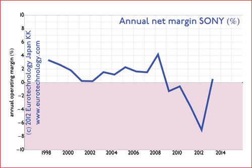 ... while net margin and net profits have been around zero