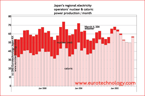 Japan primary energy: Japan's survived by reducing summer peaks, and by increasing traditional caloric power production