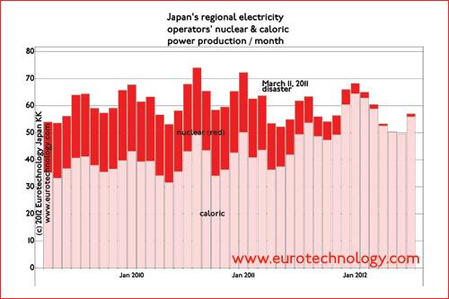 Japan primary energy: Japan
