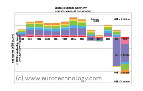 annual net income of Japan's electricity operators