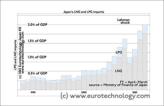 Japan's natural gas imports skyrocket