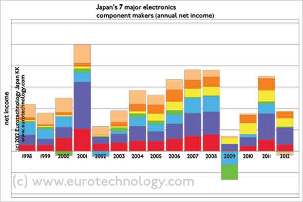 Japanese electronics: Net income/losses of Japan's top-7 electronic component makers