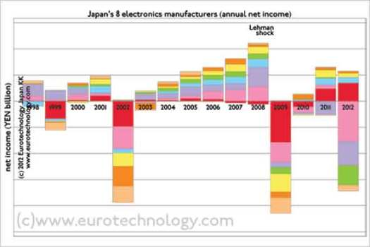 Japanese electronics: Net income/losses of Japan