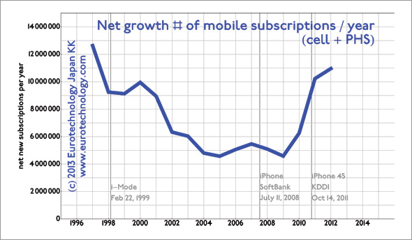 Japan's mobile subscriptions growth by 11 million/year