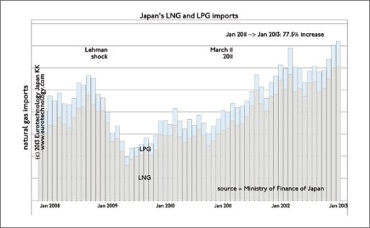 Japan primary energy: Japan's gas import costs increased by 77.5% from Jan '11 to Jan '13