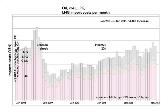 Japan's primary energy import costs increased by 34% from Jan '11 to Jan '13