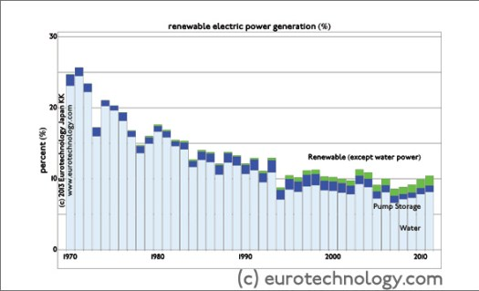 Japan's electricity generation from renewable sources
