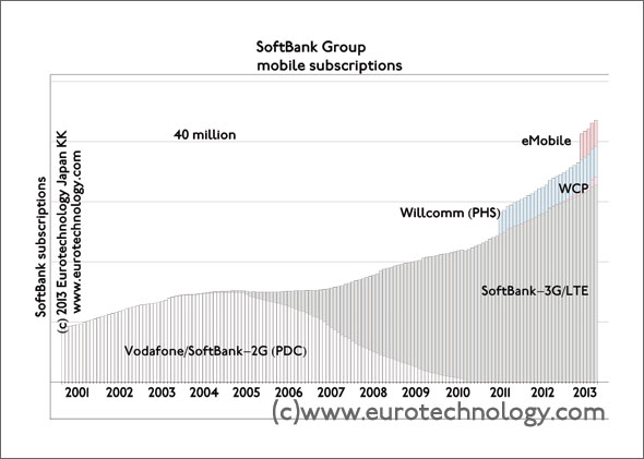 SoftBank group exceeds 40 million mobile subscriptions