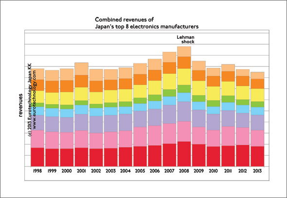 combined revenues of Japan