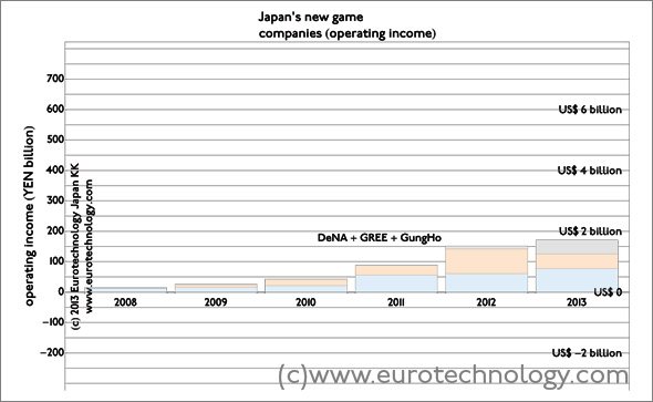 In 2013, three newcomers (GREE, DeNA, GungHo) achieved higher operating income than all nine established Japanese game makers. Combined operating income for FY2012 was YEN 174 billion (US$ 1.8 billion)