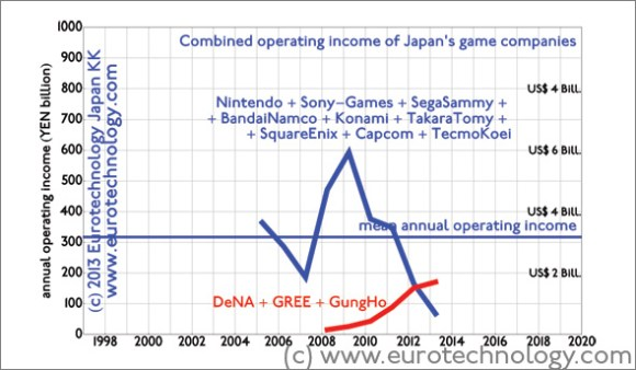 Three new game companies (GungHo, DeNA, GREE) overtake Japan's 9 iconic game companies in operating profits