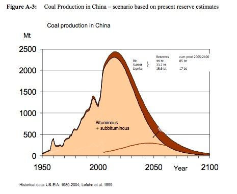 "The image ""https://i1.wp.com/www.eurotrib.com/files/3/070513_China_coal_production_1950_2100.jpg"" cannot be displayed, because it contains errors."