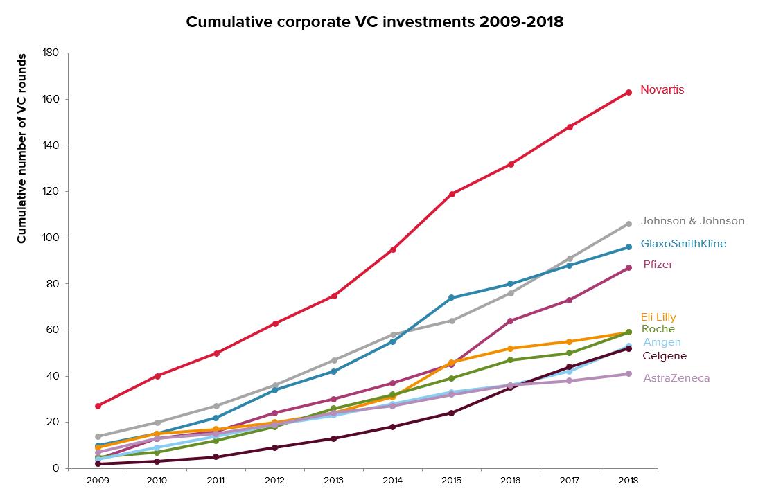 Cumulative corporate VC round count