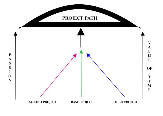 Project.Path