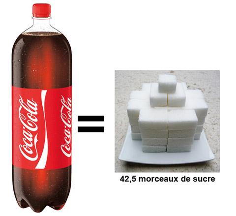4_Coca-Cola une boisson dangereuse et cancérigène - bouteille-sucre