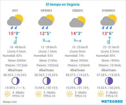 El Tiempo en Segovia - 22 de Octubre de 2020