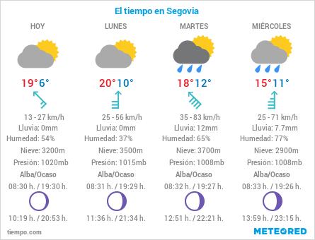 El Tiempo en Segovia - 18 de Octubre de 2020