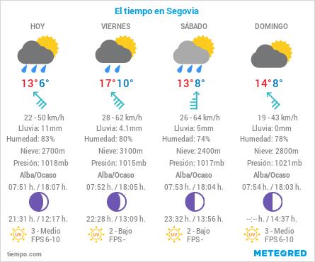 El Tiempo en Segovia
