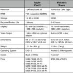 iPad2 vs Motorola Xoom - Verizon Tablets (tags: #RuleTheAir, Verizon, @MobilityCast)