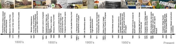Evergreen historical timeline copy