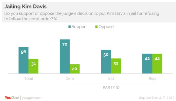 Majority%20of%20public%20back%20jailing%20Kim%20Davis