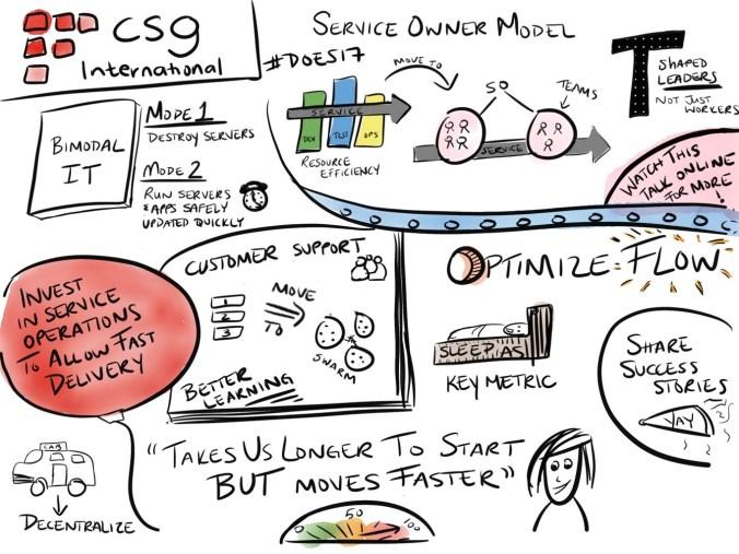 CSG International Talk
