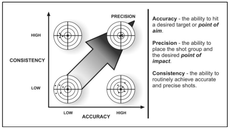 tc 3-22.9 illustration of accuracy, precision, and consistency.